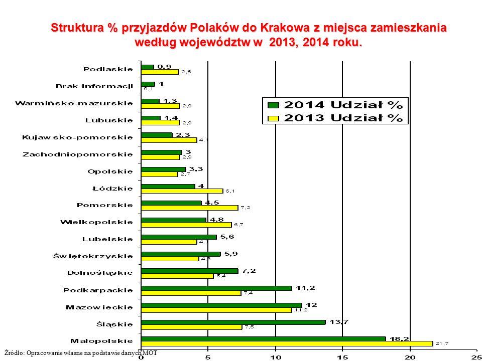 Struktura % przyjazdów Polaków do Krakowa z miejsca zamieszkania według województw w 2013, 2014 roku.