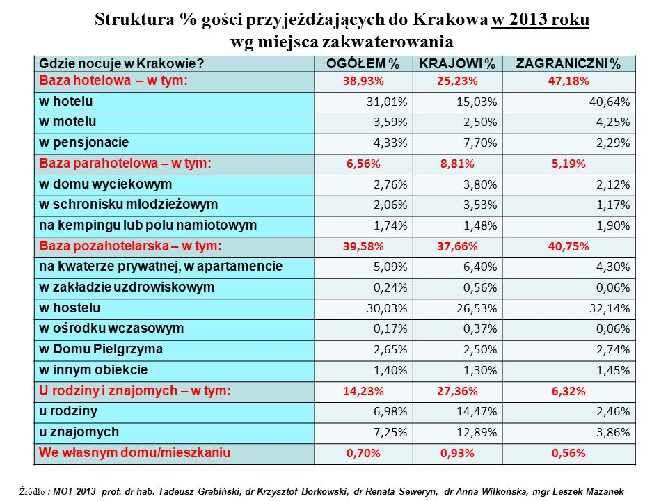 Struktura % gości przyjeżdżających do Krakowa w 2013 roku wg miejsca zakwaterowania Gdzie nocuje w Krakowie OGÓŁEM %KRAJOWI %ZAGRANICZNI % Baza hotelowa – w tym: 38,93%25,23%47,18% w hotelu 31,01%15,03%40,64% w motelu 3,59%2,50%4,25% w pensjonacie 4,33%7,70%2,29% Baza parahotelowa – w tym: 6,56%8,81%5,19% w domu wyciekowym 2,76%3,80%2,12% w schronisku młodzieżowym 2,06%3,53%1,17% na kempingu lub polu namiotowym 1,74%1,48%1,90% Baza pozahotelarska – w tym: 39,58%37,66%40,75% na kwaterze prywatnej, w apartamencie 5,09%6,40%4,30% w zakładzie uzdrowiskowym 0,24%0,56%0,06% w hostelu 30,03%26,53%32,14% w ośrodku wczasowym 0,17%0,37%0,06% w Domu Pielgrzyma 2,65%2,50%2,74% w innym obiekcie 1,40%1,30%1,45% U rodziny i znajomych – w tym: 14,23%27,36%6,32% u rodziny 6,98%14,47%2,46% u znajomych 7,25%12,89%3,86% We własnym domu/mieszkaniu 0,70%0,93%0,56% Źródło : MOT 2013 prof.