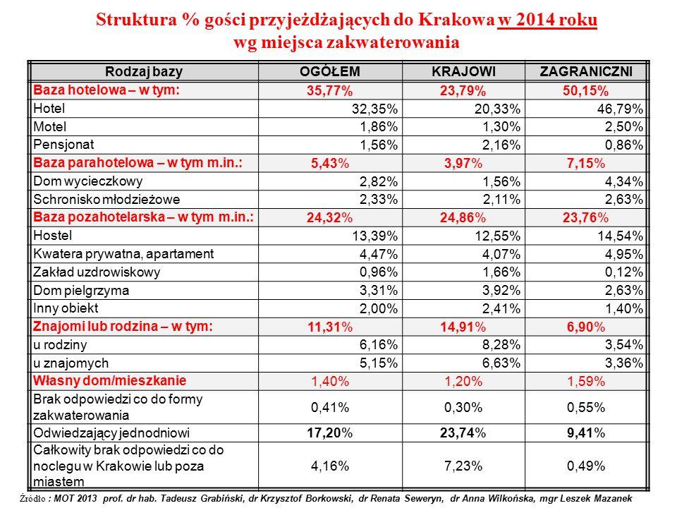 Struktura % gości przyjeżdżających do Krakowa w 2014 roku wg miejsca zakwaterowania Źródło : MOT 2013 prof.