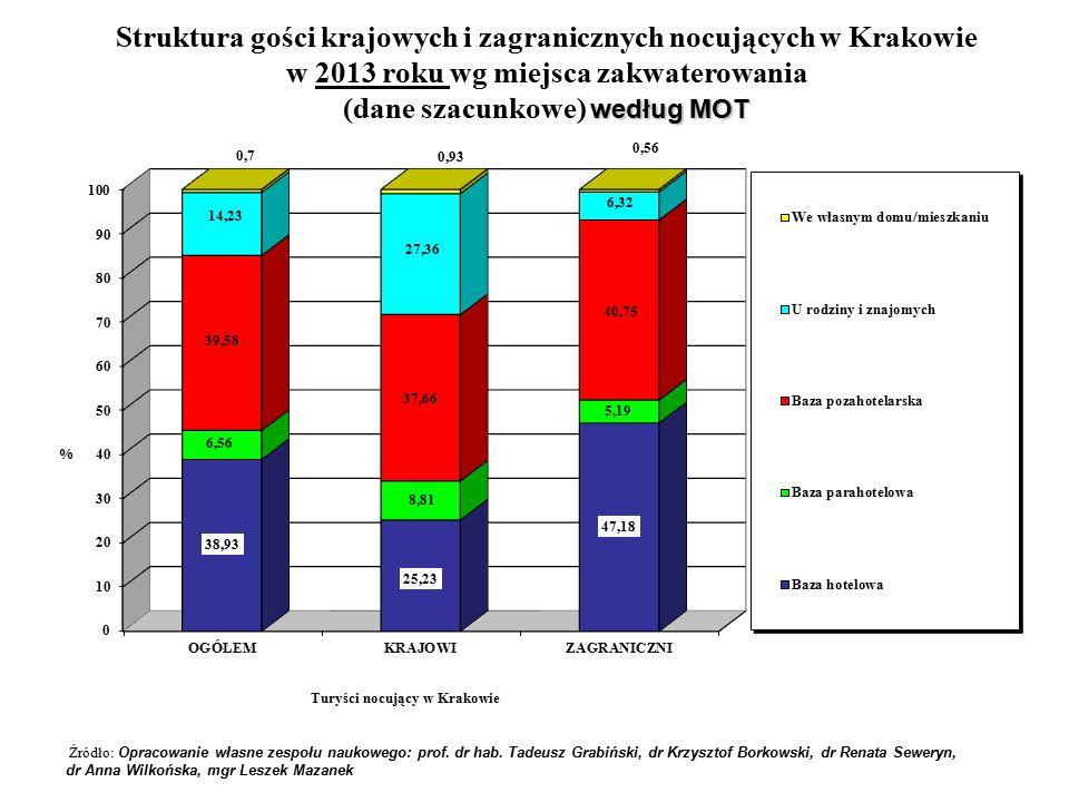 Struktura gości krajowych i zagranicznych nocujących w Krakowie w 2013 roku wg miejsca zakwaterowania według MOT (dane szacunkowe) według MOT Źródło: Opracowanie własne zespołu naukowego: prof.