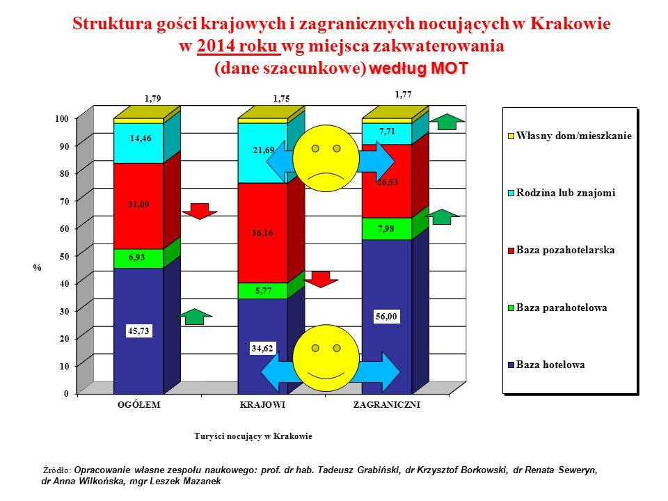 Struktura gości krajowych i zagranicznych nocujących w Krakowie w 2014 roku wg miejsca zakwaterowania według MOT (dane szacunkowe) według MOT Źródło: Opracowanie własne zespołu naukowego: prof.