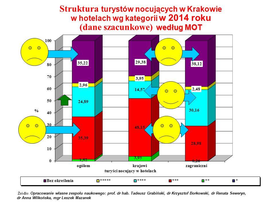 Struktura turystów nocujących w Krakowie w hotelach wg kategorii w 2014 roku według MOT (dane szacunkowe) według MOT Źródło: Opracowanie własne zespołu naukowego: prof.