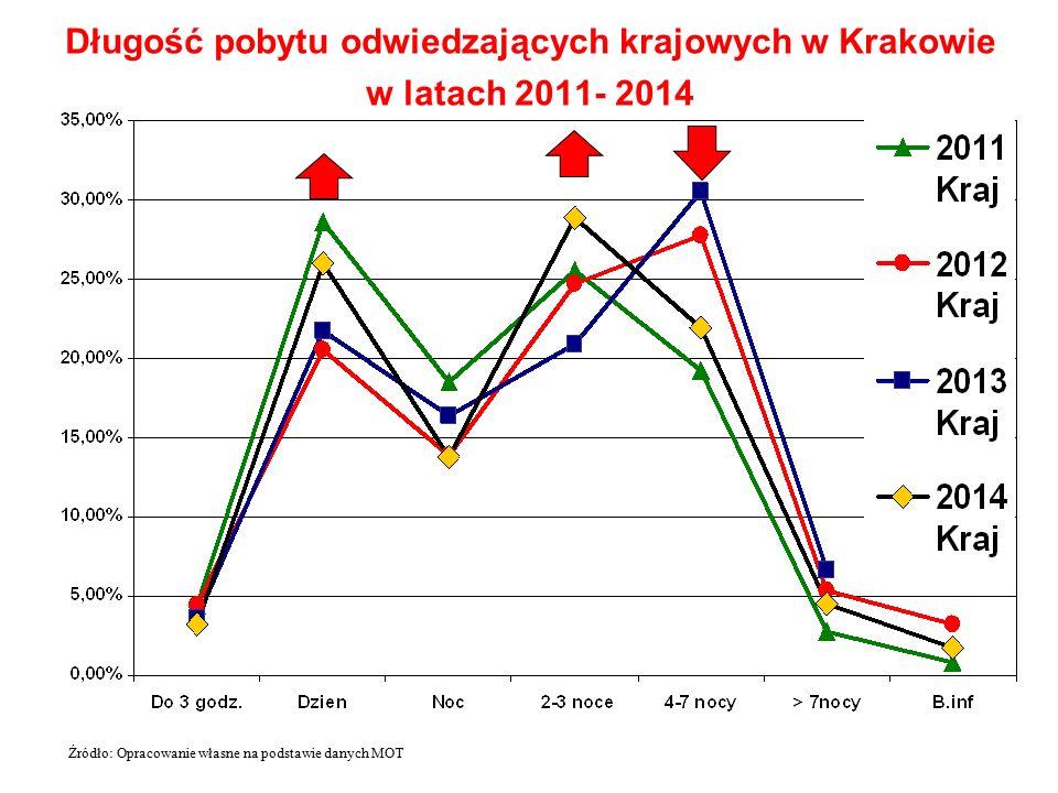 Długość pobytu odwiedzających krajowych w Krakowie w latach 2011- 2014 Źródło: Opracowanie własne na podstawie danych MOT