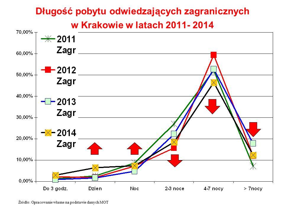 Długość pobytu odwiedzających zagranicznych w Krakowie w latach 2011- 2014 Źródło: Opracowanie własne na podstawie danych MOT