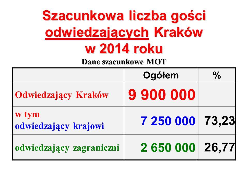 Szacunkowa liczba gości odwiedzających Kraków w 2014 roku Dane szacunkowe MOT Ogółem% Odwiedzający Kraków 9 900 000 w tym odwiedzający krajowi 7 250 000 73,23 odwiedzający zagraniczni 2 650 000 26,77