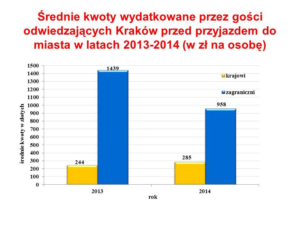 Średnie kwoty wydatkowane przez gości odwiedzających Kraków przed przyjazdem do miasta w latach 2013-2014 (w zł na osobę)