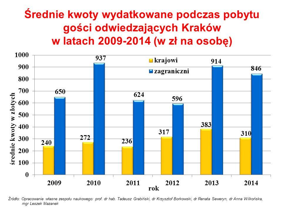 Średnie kwoty wydatkowane podczas pobytu gości odwiedzających Kraków w latach 2009-2014 (w zł na osobę) Źródło: Opracowanie własne zespołu naukowego: prof.