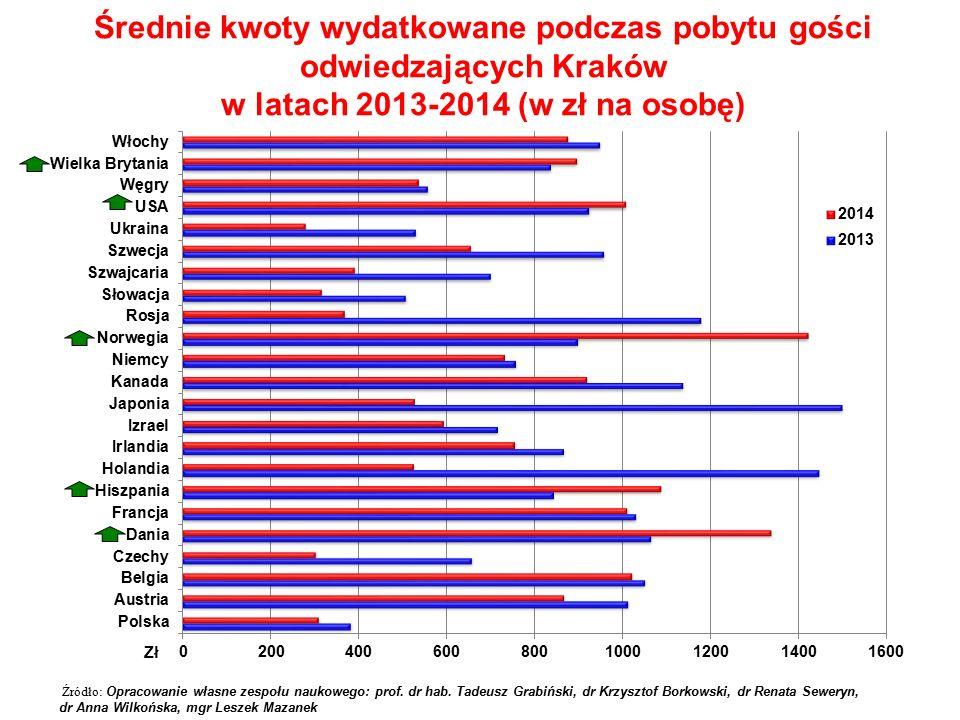 Średnie kwoty wydatkowane podczas pobytu gości odwiedzających Kraków w latach 2013-2014 (w zł na osobę)