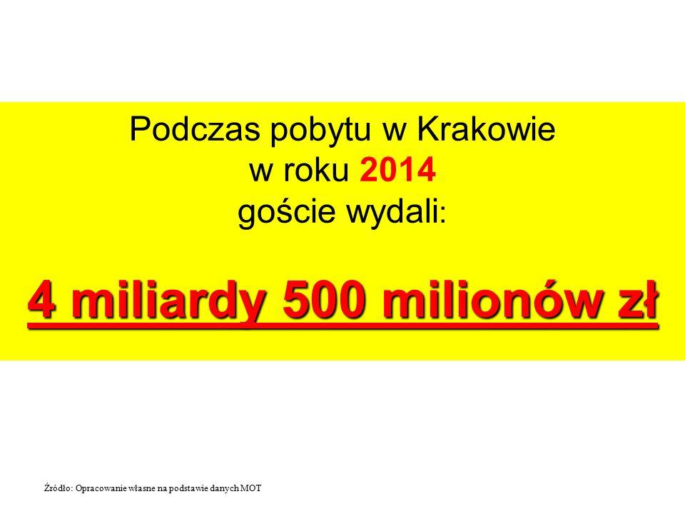 Podczas pobytu w Krakowie w roku 2014 goście wydali : 4 miliardy 500 milionów zł Źródło: Opracowanie własne na podstawie danych MOT