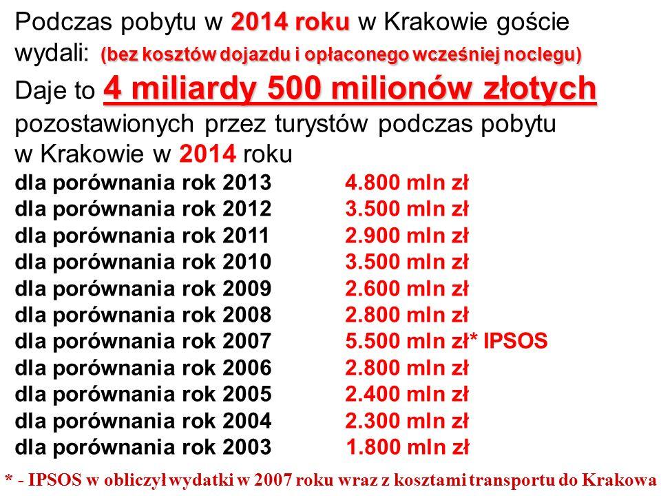 2014 roku (bez kosztów dojazdu i opłaconego wcześniej noclegu) Podczas pobytu w 2014 roku w Krakowie goście wydali: (bez kosztów dojazdu i opłaconego wcześniej noclegu) 4 miliardy 500 milionów złotych Daje to 4 miliardy 500 milionów złotych pozostawionych przez turystów podczas pobytu w Krakowie w 2014 roku dla porównania rok 20134.800 mln zł dla porównania rok 20123.500 mln zł dla porównania rok 20112.900 mln zł dla porównania rok 20103.500 mln zł dla porównania rok 20092.600 mln zł dla porównania rok 2008 2.800 mln zł dla porównania rok 2007 5.500 mln zł* IPSOS dla porównania rok 2006 2.800 mln zł dla porównania rok 2005 2.400 mln zł dla porównania rok 2004 2.300 mln zł dla porównania rok 2003 1.800 mln zł * - IPSOS w obliczył wydatki w 2007 roku wraz z kosztami transportu do Krakowa