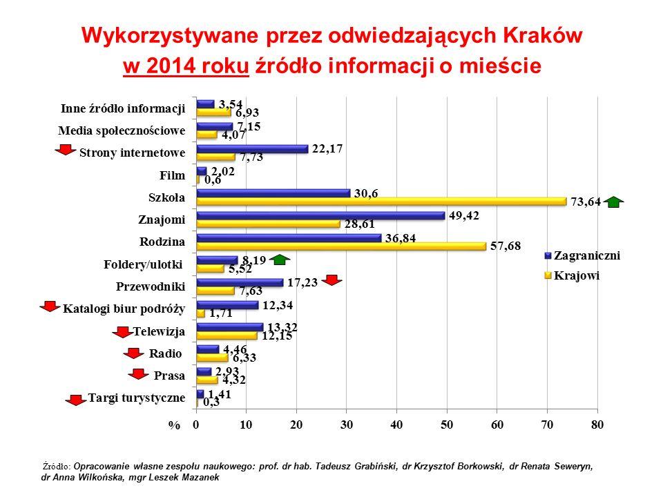 Wykorzystywane przez odwiedzających Kraków w 2014 roku źródło informacji o mieście Źródło: Opracowanie własne zespołu naukowego: prof. dr hab. Tadeusz