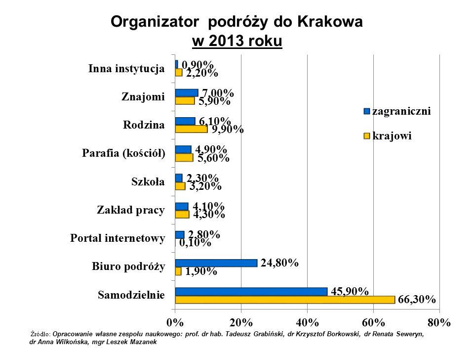 Organizator podróży do Krakowa w 2013 roku Źródło: Opracowanie własne zespołu naukowego: prof.
