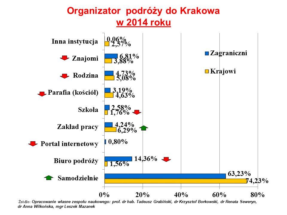 Organizator podróży do Krakowa w 2014 roku Źródło: Opracowanie własne zespołu naukowego: prof.