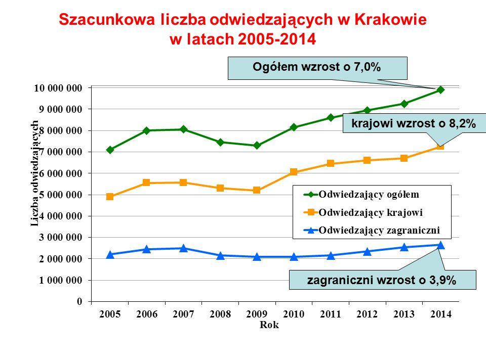 Szacunkowa liczba odwiedzających w Krakowie w latach 2005-2014 zagraniczni wzrost o 3,9% Ogółem wzrost o 7,0% krajowi wzrost o 8,2%