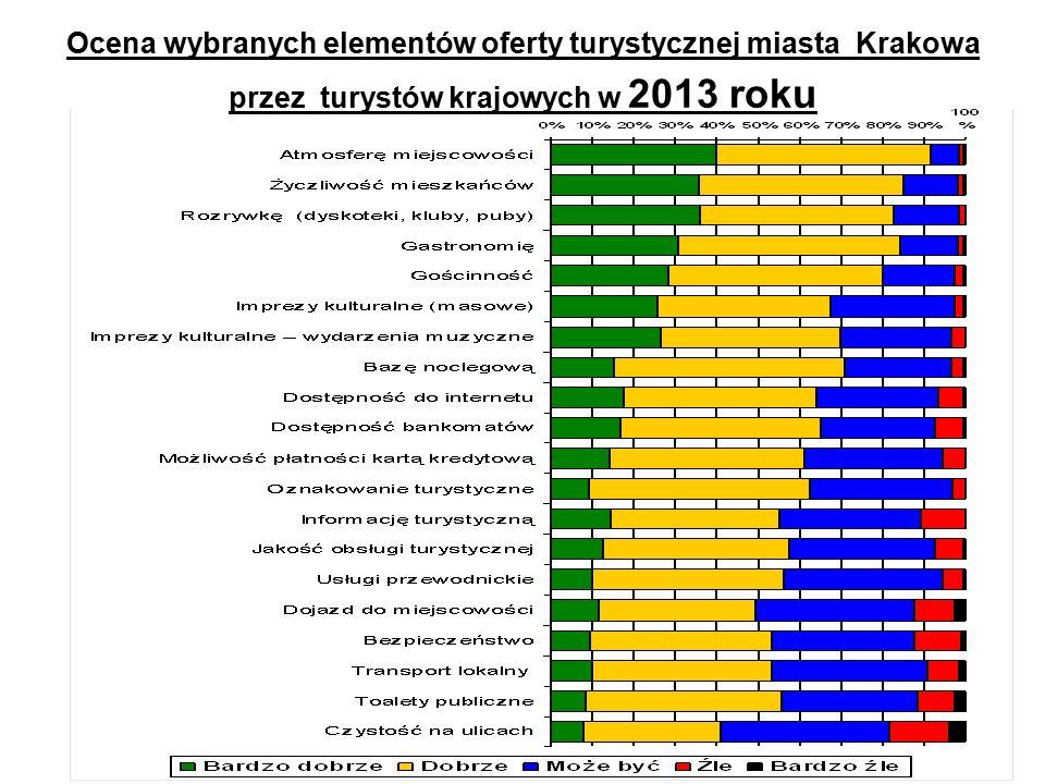Ocena wybranych elementów oferty turystycznej miasta Krakowa przez turystów krajowych w 2013 roku