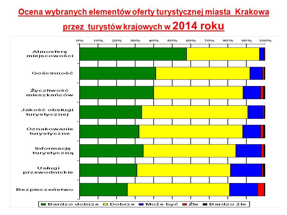 Ocena wybranych elementów oferty turystycznej miasta Krakowa przez turystów krajowych w 2014 roku