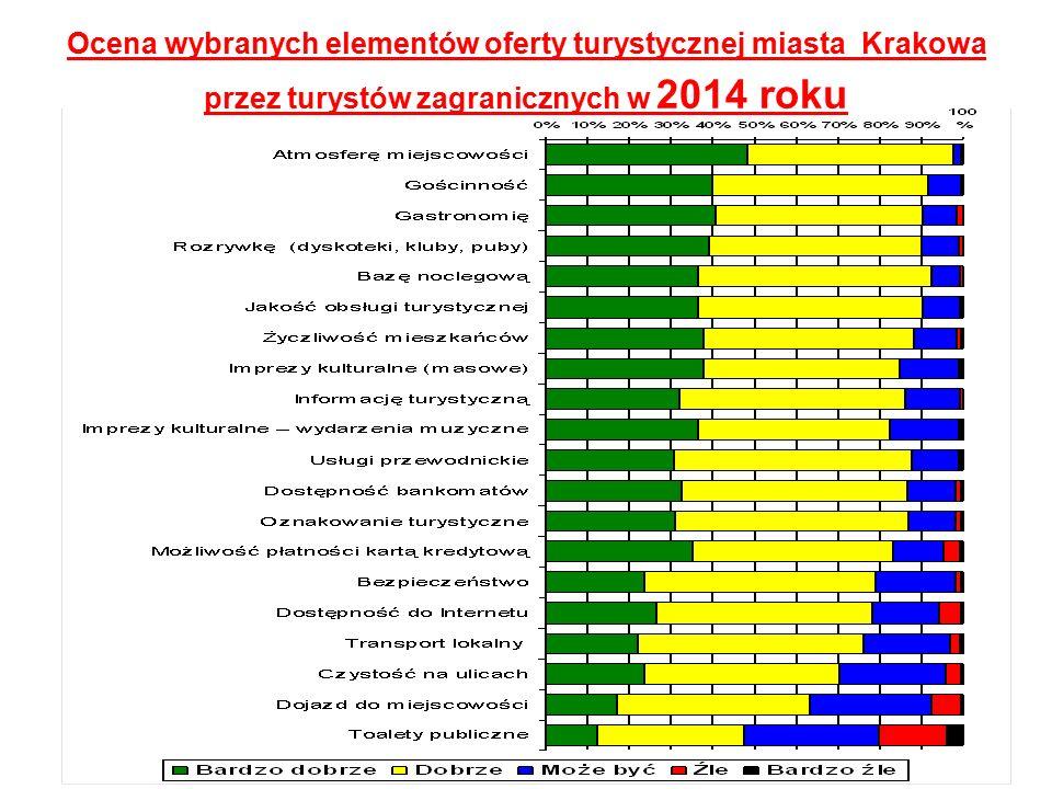 Ocena wybranych elementów oferty turystycznej miasta Krakowa przez turystów zagranicznych w 2014 roku