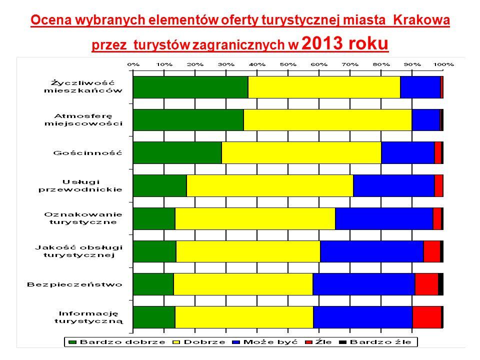 Ocena wybranych elementów oferty turystycznej miasta Krakowa przez turystów zagranicznych w 2013 roku