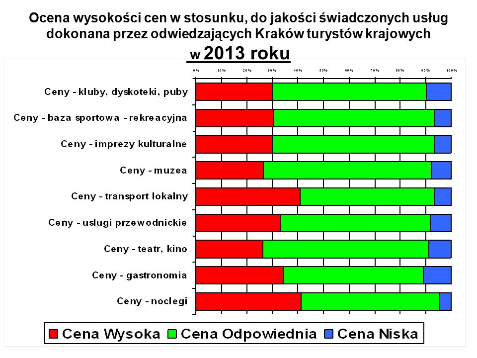 Ocena wysokości cen w stosunku, do jakości świadczonych usług dokonana przez odwiedzających Kraków turystów krajowych w 2013 roku