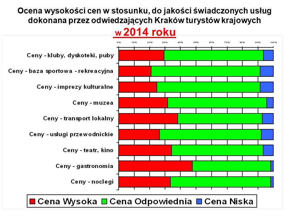 Ocena wysokości cen w stosunku, do jakości świadczonych usług dokonana przez odwiedzających Kraków turystów krajowych w 2014 roku