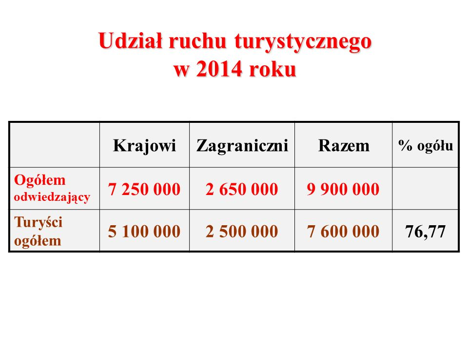 Udział ruchu turystycznego w 2014 roku KrajowiZagraniczniRazem % ogółu Ogółem odwiedzający 7 250 0002 650 0009 900 000 Turyści ogółem 5 100 0002 500 0007 600 00076,77
