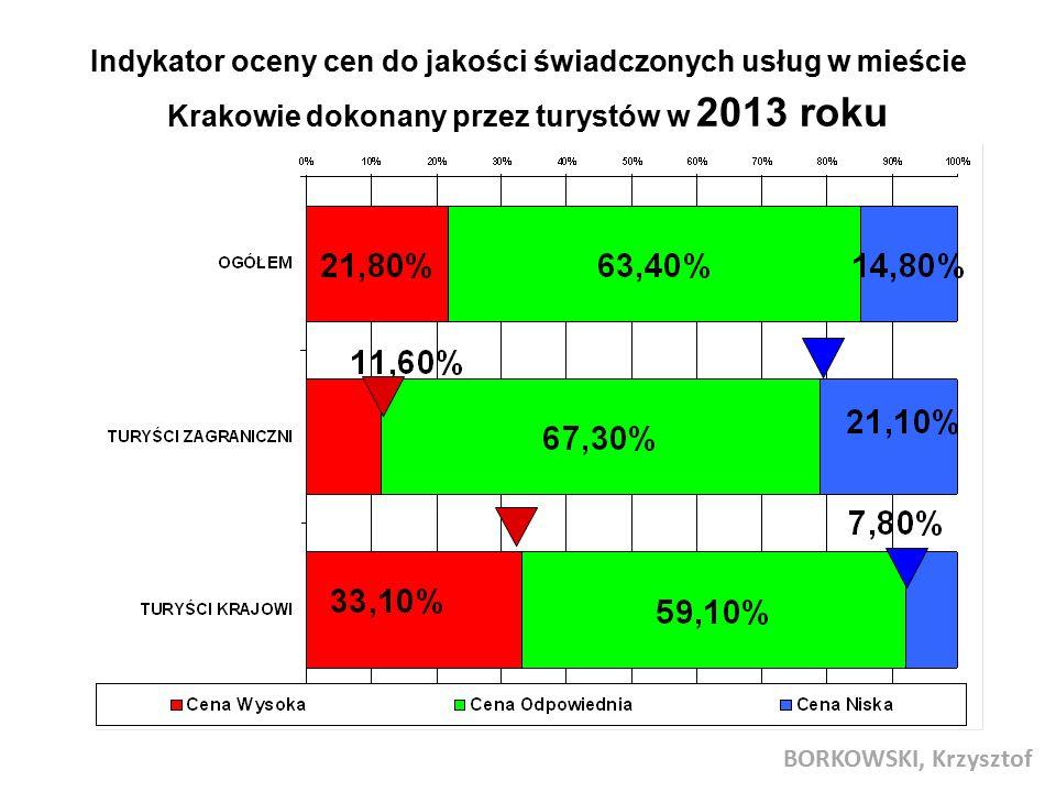 Indykator oceny cen do jakości świadczonych usług w mieście Krakowie dokonany przez turystów w 2013 roku BORKOWSKI, Krzysztof