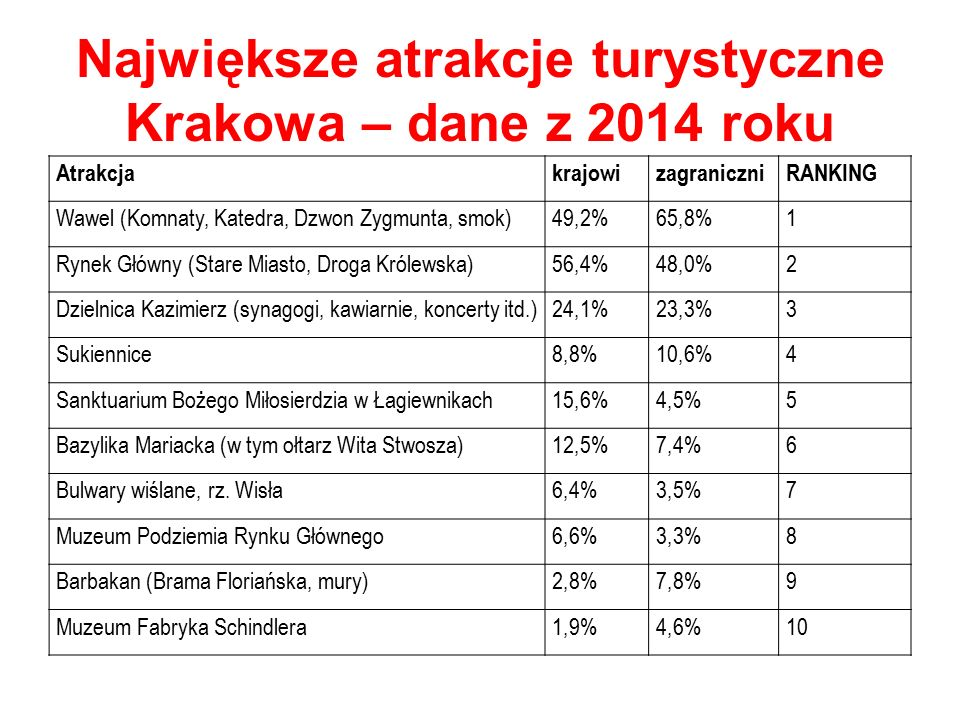 Największe atrakcje turystyczne Krakowa – dane z 2014 roku AtrakcjakrajowizagraniczniRANKING Wawel (Komnaty, Katedra, Dzwon Zygmunta, smok)49,2%65,8%1 Rynek Główny (Stare Miasto, Droga Królewska)56,4%48,0%2 Dzielnica Kazimierz (synagogi, kawiarnie, koncerty itd.)24,1%23,3%3 Sukiennice8,8%10,6%4 Sanktuarium Bożego Miłosierdzia w Łagiewnikach15,6%4,5%5 Bazylika Mariacka (w tym ołtarz Wita Stwosza)12,5%7,4%6 Bulwary wiślane, rz.