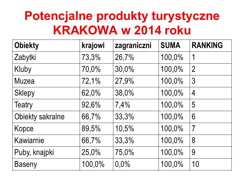 Potencjalne produkty turystyczne KRAKOWA w 2014 roku ObiektykrajowizagraniczniSUMARANKING Zabytki73,3%26,7%100,0%1 Kluby70,0%30,0%100,0%2 Muzea72,1%27,9%100,0%3 Sklepy62,0%38,0%100,0%4 Teatry92,6%7,4%100,0%5 Obiekty sakralne66,7%33,3%100,0%6 Kopce89,5%10,5%100,0%7 Kawiarnie66,7%33,3%100,0%8 Puby, knajpki25,0%75,0%100,0%9 Baseny100,0%0,0%100,0%10