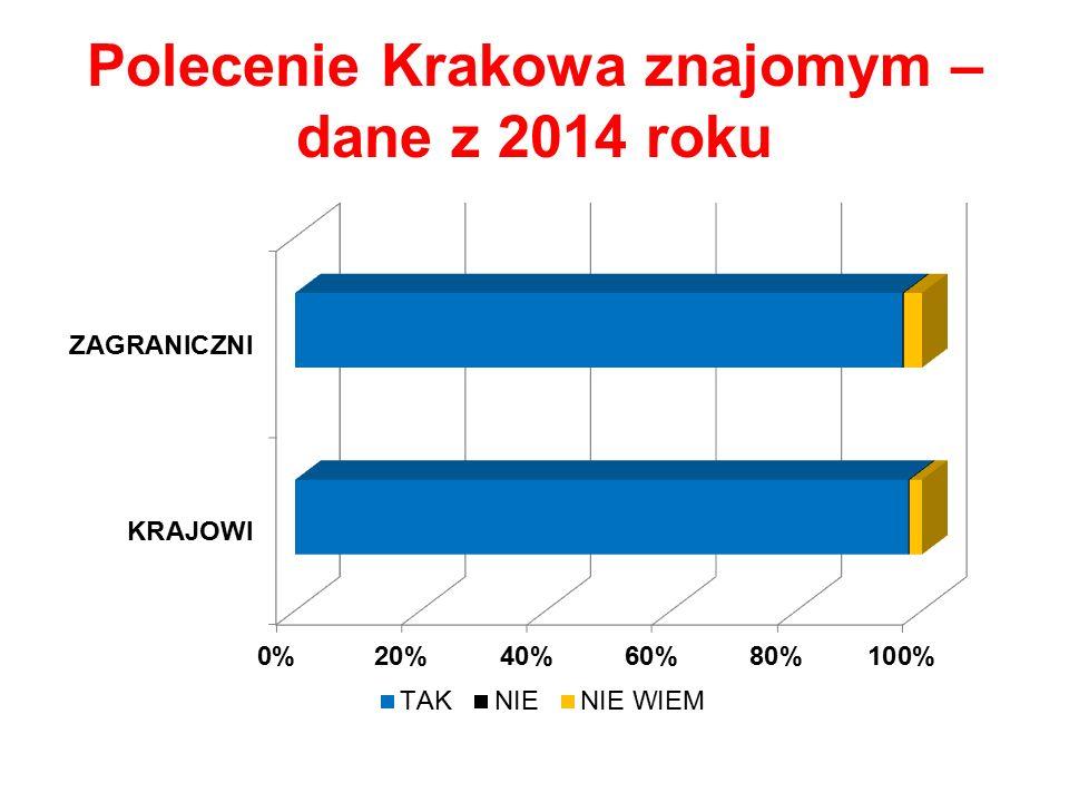 Polecenie Krakowa znajomym – dane z 2014 roku