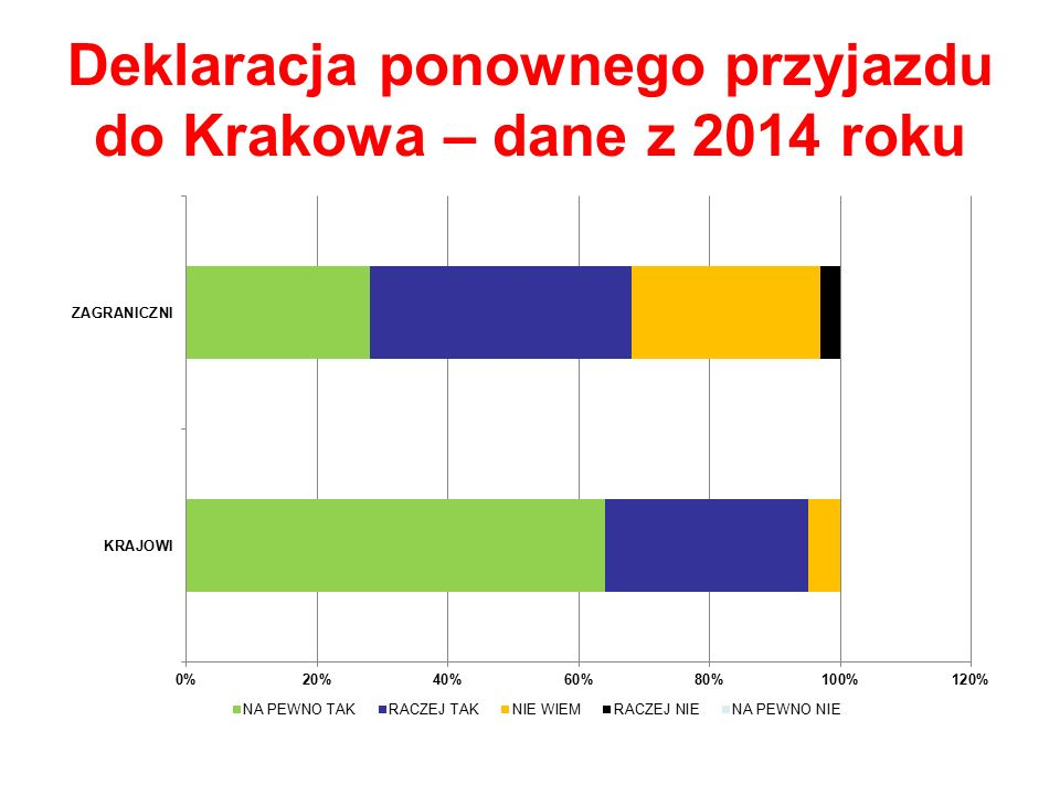 Deklaracja ponownego przyjazdu do Krakowa – dane z 2014 roku
