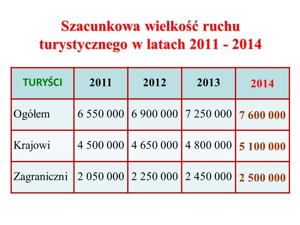 Szacunkowa wielkość ruchu turystycznego w latach 2011 - 2014 TURYŚCI 201120122013 2014 Ogółem 6 550 0006 900 0007 250 000 7 600 000 Krajowi 4 500 0004 650 0004 800 000 5 100 000 Zagraniczni2 050 0002 250 0002 450 000 2 500 000