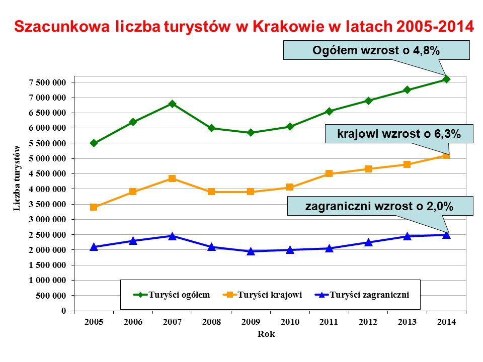 Szacunkowa liczba turystów w Krakowie w latach 2005-2014 Ogółem wzrost o 4,8% krajowi wzrost o 6,3% zagraniczni wzrost o 2,0%