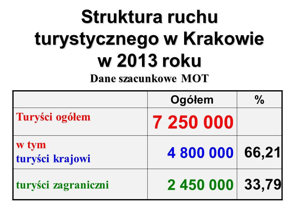 Struktura ruchu turystycznego w Krakowie w 2013 roku Dane szacunkowe MOT Ogółem% Turyści ogółem 7 250 000 w tym turyści krajowi 4 800 000 66,21 turyści zagraniczni 2 450 000 33,79