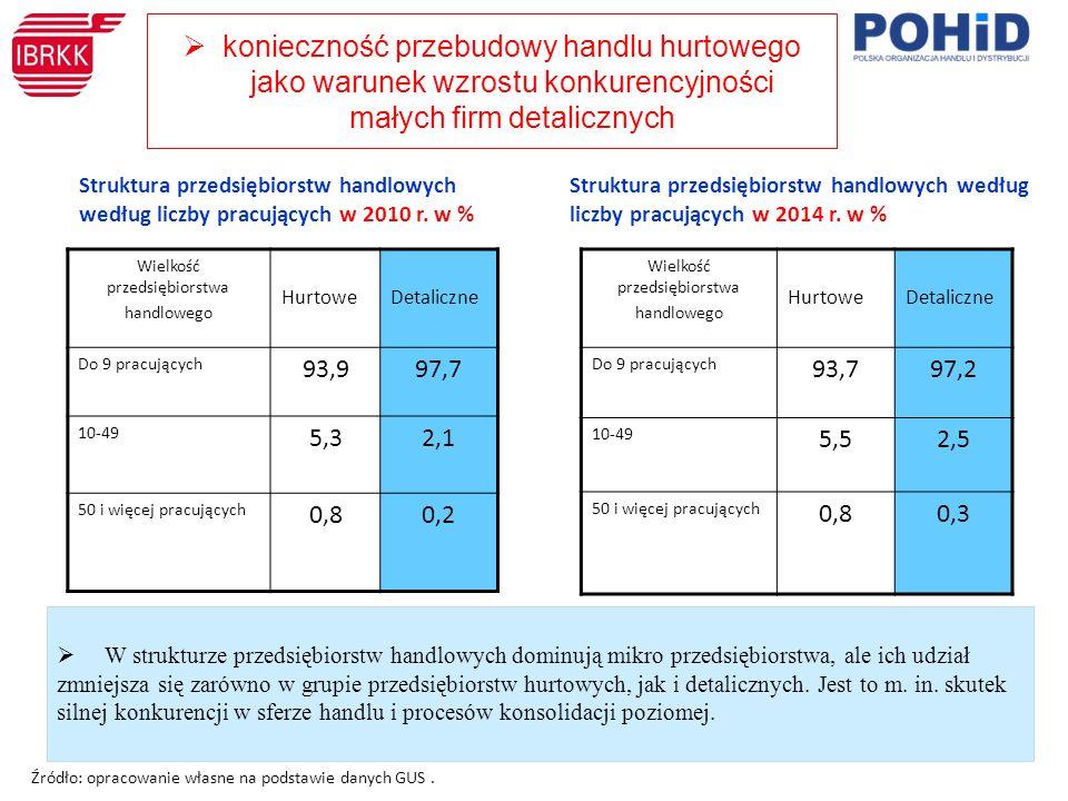 Wielkość przedsiębiorstwa handlowego HurtoweDetaliczne Do 9 pracujących 93,797,2 10-49 5,52,5 50 i więcej pracujących 0,80,3 Struktura przedsiębiorstw handlowych według liczby pracujących w 2014 r.
