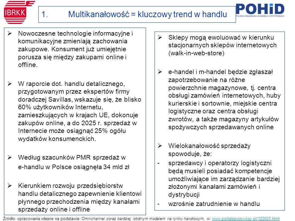 1.Multikanałowość = kluczowy trend w handlu  Nowoczesne technologie informacyjne i komunikacyjne zmieniają zachowania zakupowe.