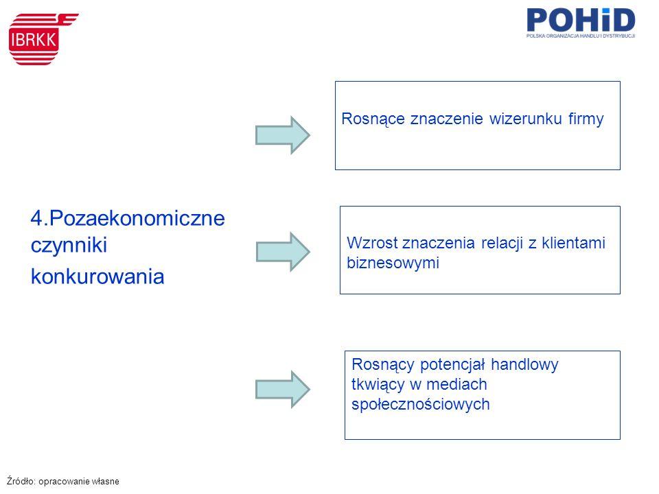 4.Pozaekonomiczne czynniki konkurowania Rosnące znaczenie wizerunku firmy Rosnący potencjał handlowy tkwiący w mediach społecznościowych Wzrost znaczenia relacji z klientami biznesowymi Źródło: opracowanie własne