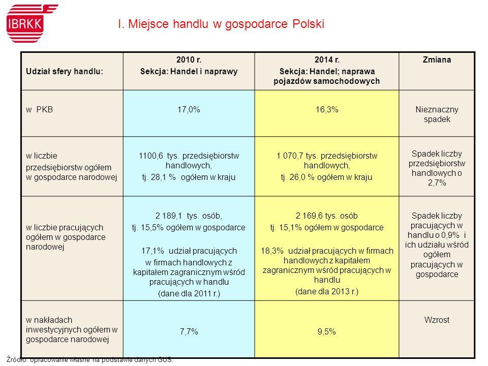 Udział sfery handlu: 2010 r. Sekcja: Handel i naprawy 2014 r.
