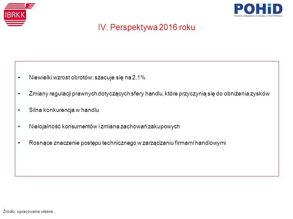 IV. Perspektywa 2016 roku Niewielki wzrost obrotów; szacuje się na 2,1% Zmiany regulacji prawnych dotyczących sfery handlu, które przyczynią się do ob