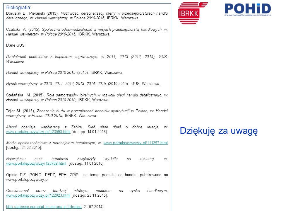 Bibliografia: Borusiak B., Pierański (2015), Możliwości personalizacji oferty w przedsiębiorstwach handlu detalicznego, w: Handel wewnętrzny w Polsce 2010-2015, IBRKK, Warszawa.