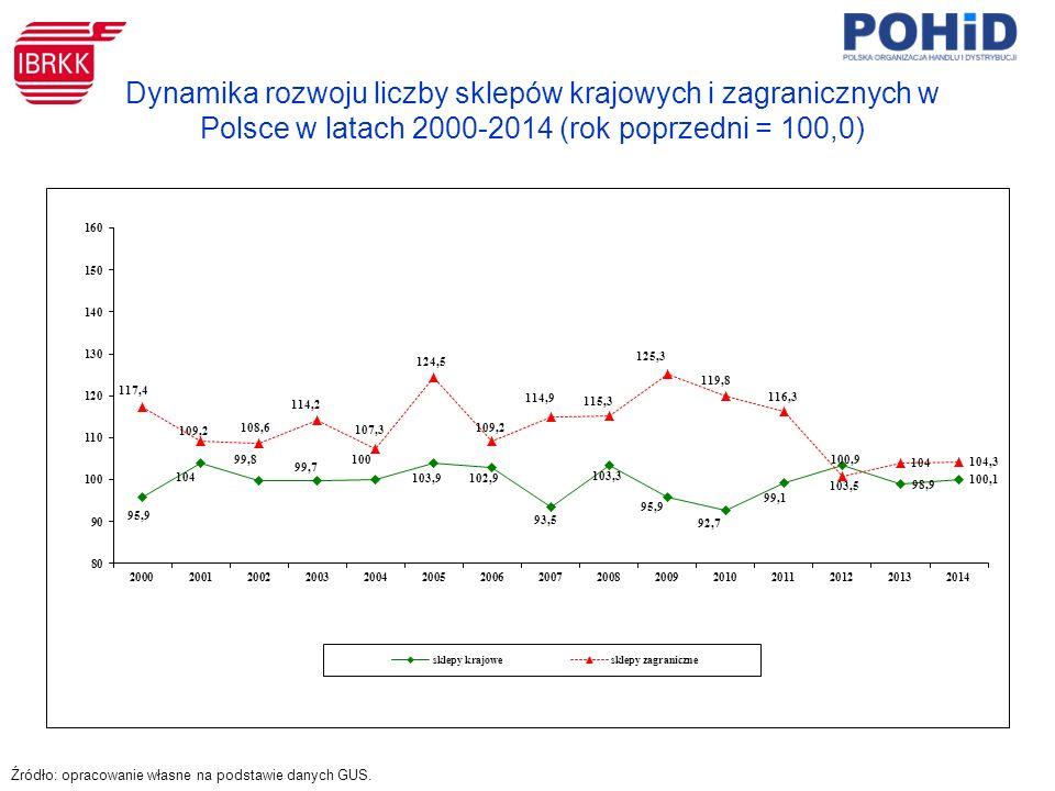 Dynamika rozwoju liczby sklepów krajowych i zagranicznych w Polsce w latach 2000-2014 (rok poprzedni = 100,0) Źródło: opracowanie własne na podstawie danych GUS.
