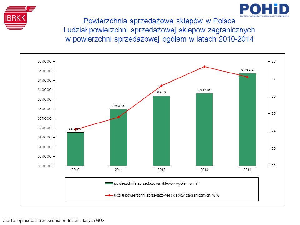 Powierzchnia sprzedażowa sklepów w Polsce i udział powierzchni sprzedażowej sklepów zagranicznych w powierzchni sprzedażowej ogółem w latach 2010-2014 Źródło: opracowanie własne na podstawie danych GUS.
