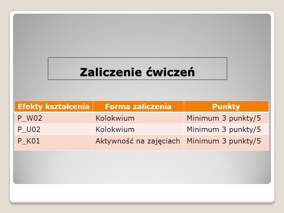 Efekty kształceniaForma zaliczeniaPunkty P_W02KolokwiumMinimum 3 punkty/5 P_U02KolokwiumMinimum 3 punkty/5 P_K01Aktywność na zajęciachMinimum 3 punkty/5 Zaliczenie ćwiczeń