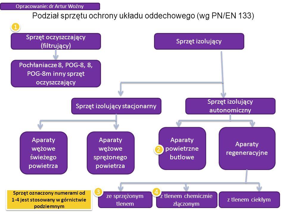 Podział sprzętu ochrony układu oddechowego (wg PN/EN 133) Sprzęt oczyszczający (filtrujący) Sprzęt izolujący Pochłaniacze 8, POG-8, 8, POG-8m inny sprzęt oczyszczający Sprzęt izolujący stacjonarny Sprzęt izolujący autonomiczny Aparaty wężowe świeżego powietrza Aparaty wężowe sprężonego powietrza Aparaty powietrzne butlowe Aparaty regeneracyjne ze sprzężonym tlenem z tlenem chemicznie złączonym z tlenem ciekłym 1 1 2 2 3 3 4 4 Sprzęt oznaczony numerami od 1-4 jest stosowany w górnictwie podziemnym Opracowanie: dr Artur Woźny