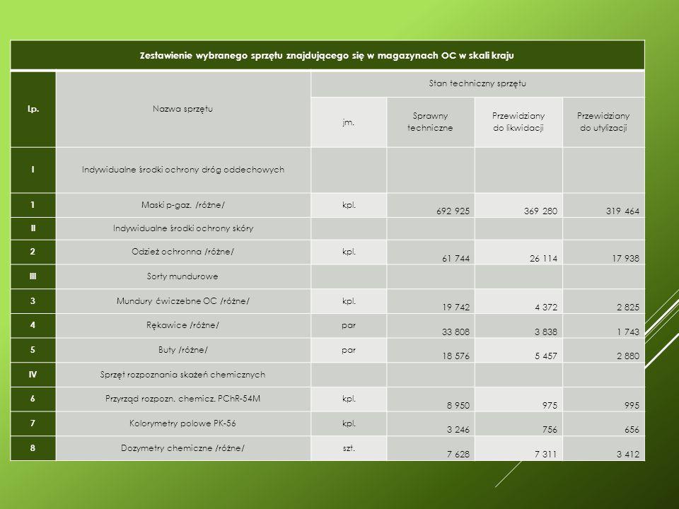 Zestawienie wybranego sprzętu znajdującego się w magazynach OC w skali kraju Lp.