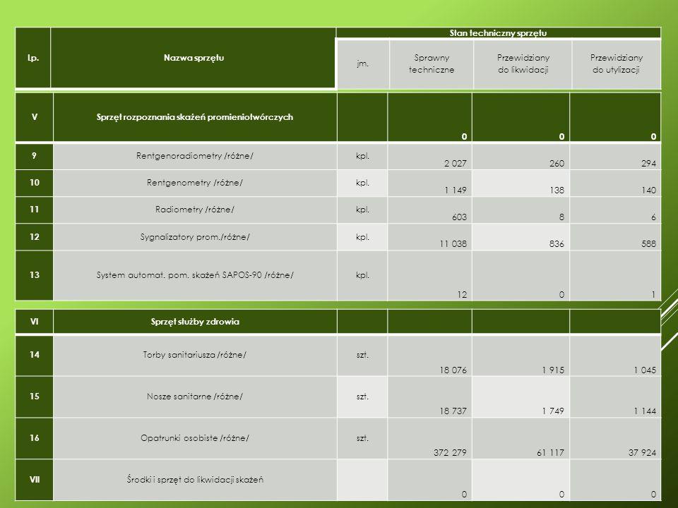VSprzęt rozpoznania skażeń promieniotwórczych 000 9 Rentgenoradiometry /różne/kpl.