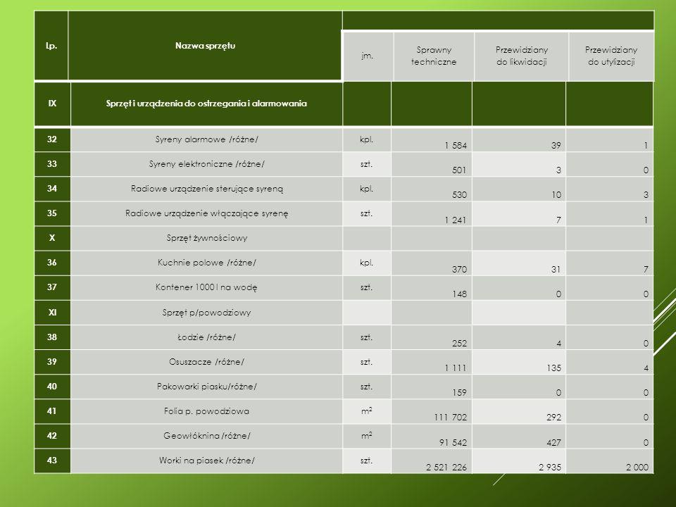 IXSprzęt i urządzenia do ostrzegania i alarmowania 32 Syreny alarmowe /różne/kpl.