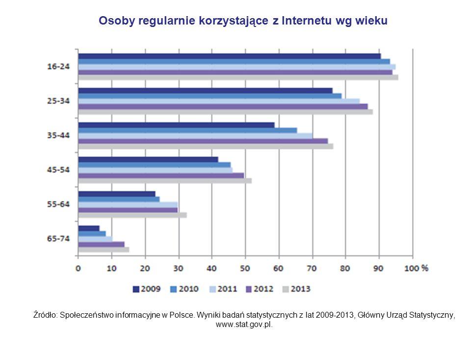 Osoby regularnie korzystające z Internetu wg wieku Źródło: Społeczeństwo informacyjne w Polsce.
