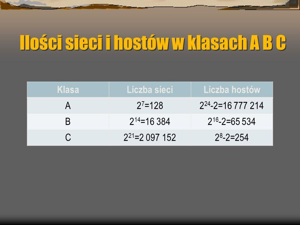 Ilości sieci i hostów w klasach A B C KlasaLiczba sieciLiczba hostów A2 7 =1282 24 -2=16 777 214 B2 14 =16 3842 16 -2=65 534 C2 21 =2 097 1522 8 -2=254