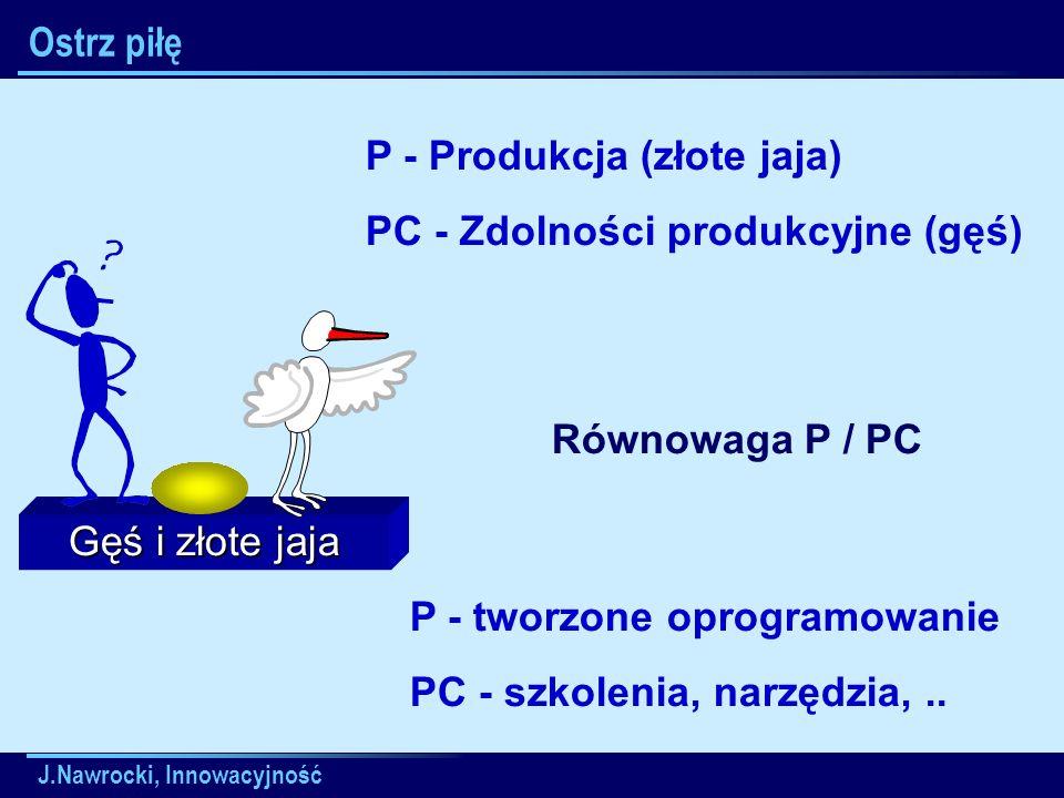 J.Nawrocki, Innowacyjność Gęś i złote jaja Ostrz piłę P - Produkcja (złote jaja) PC - Zdolności produkcyjne (gęś) Równowaga P / PC P - tworzone oprogramowanie PC - szkolenia, narzędzia,..