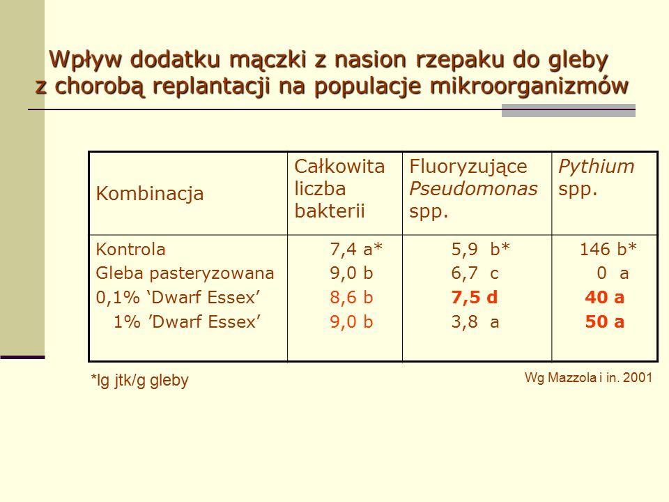 Kombinacja Całkowita liczba bakterii Fluoryzujące Pseudomonas spp.
